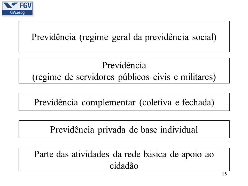 18 Previdência (regime geral da previdência social) Previdência (regime de servidores públicos civis e militares) Previdência complementar (coletiva e