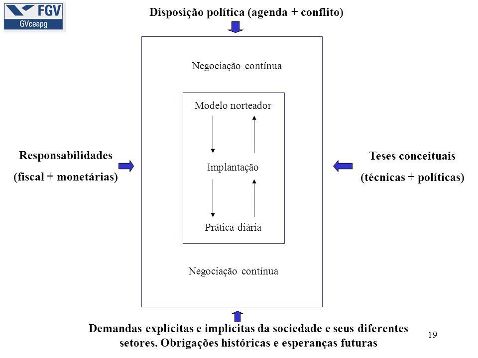 19 Disposição política (agenda + conflito) Responsabilidades (fiscal + monetárias) Demandas explícitas e implícitas da sociedade e seus diferentes setores.