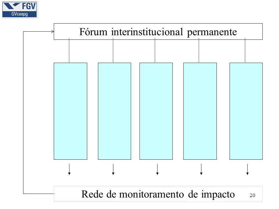 20 Fórum interinstitucional permanente Rede de monitoramento de impacto
