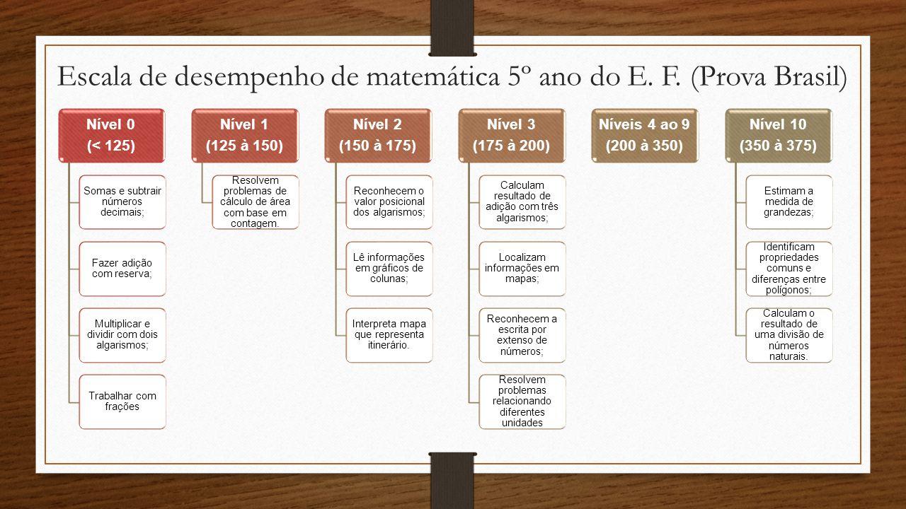 Escala de desempenho de matemática 5º ano do E. F. (Prova Brasil) Nível 0 (< 125) Somas e subtrair números decimais; Fazer adição com reserva; Multipl