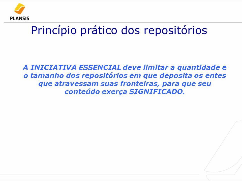 Princípio prático dos repositórios A INICIATIVA ESSENCIAL deve limitar a quantidade e o tamanho dos repositórios em que deposita os entes que atravessam suas fronteiras, para que seu conteúdo exerça SIGNIFICADO.