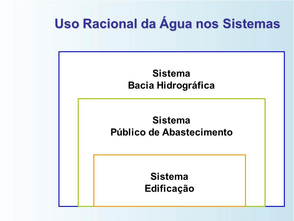 Como Resolver? Da visão tradicional à visão moderna Gestão de recursos hídricos   gestão da oferta   gestão da demanda Uso racional da água
