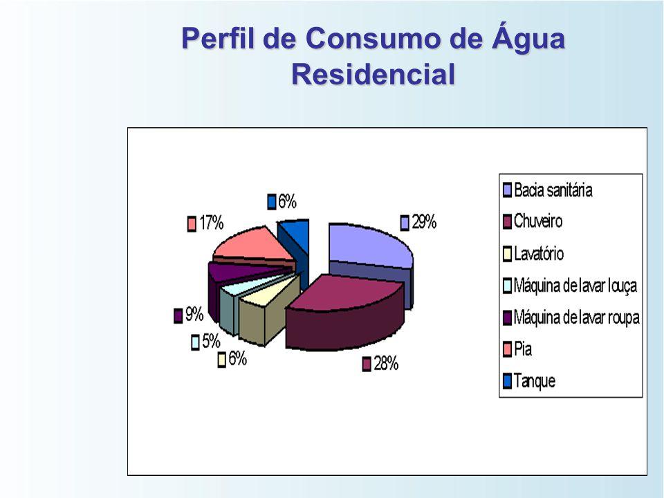 Dispositivos Economizadores de Água de Água   Vasos de descarga reduzida (VDR);   Torneiras;   Chuveiros;   Arejadores;   etc.