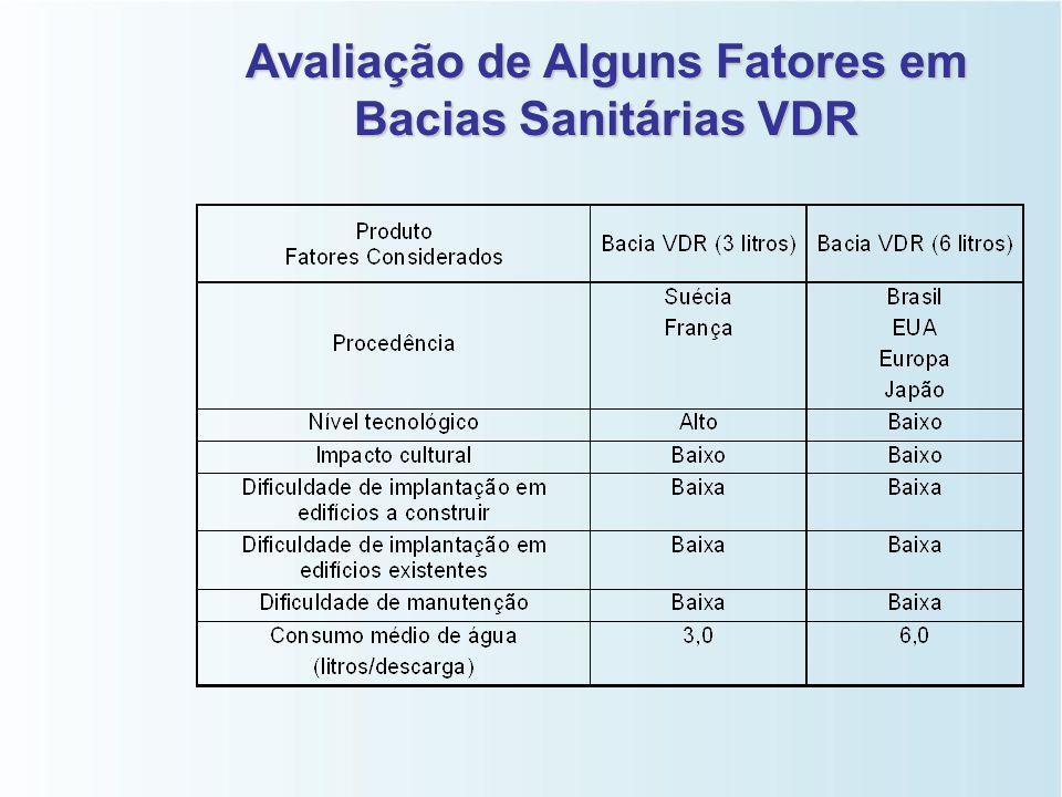Bacias Sanitárias Volume de Descarga Reduzido (VDR)   Bacia sanitária: 29% do consumo de água residencial;   A adoção de bacias VDR: tendência int