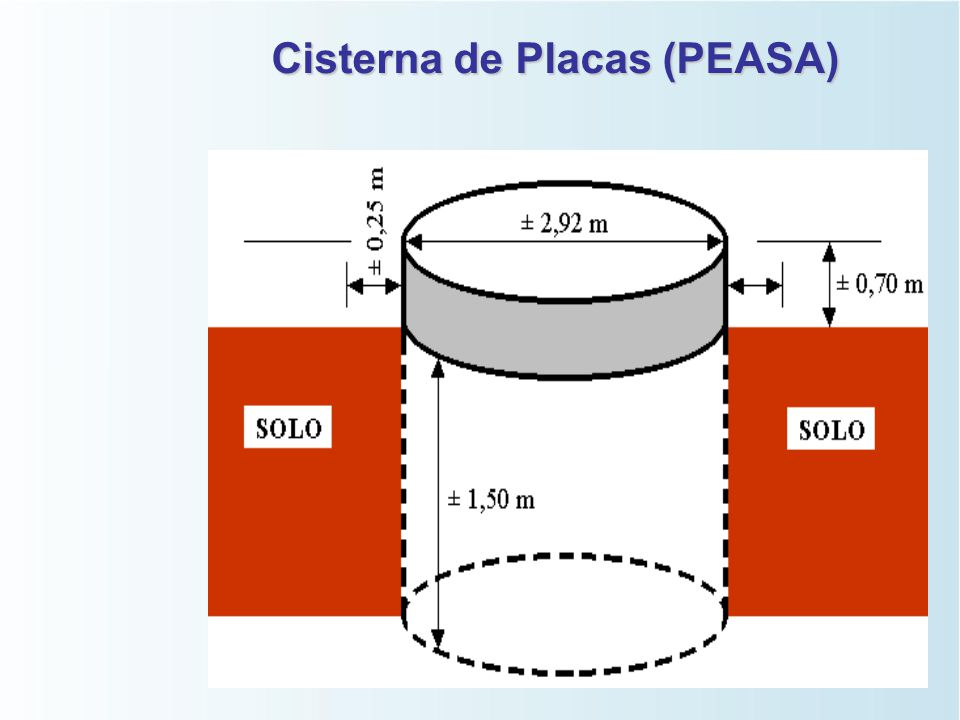 Recomendações para Construção da Cisterna da Cisterna   Localizá-la em terreno mais baixo que a casa,a fim de aproveitar toda a água do telhado;  