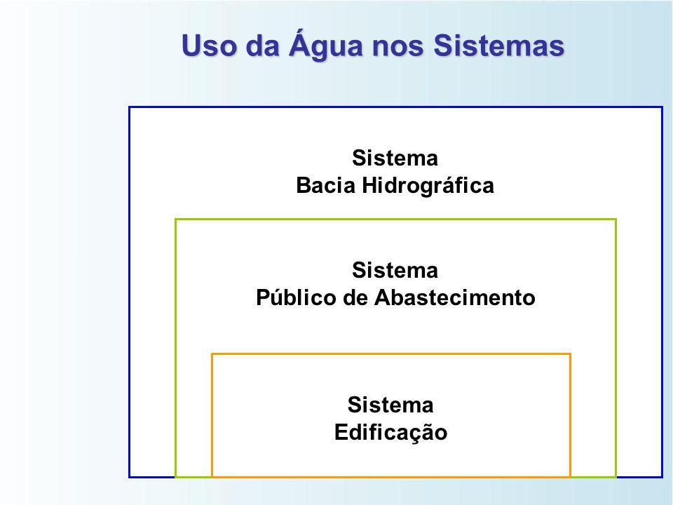 Uso da Água nos Sistemas Sistema Público de Abastecimento Sistema Bacia Hidrográfica Sistema Edificação