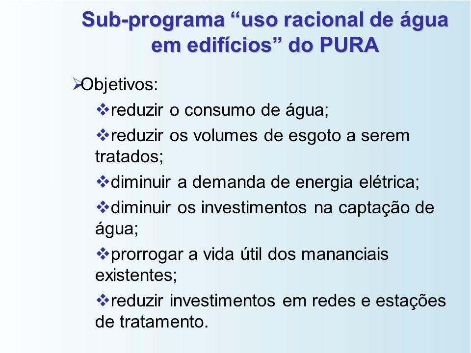 PURA - SP   Programa de Uso Racional de Água da SABESP (Companhia de Saneamento Básico do Estado de São Paulo),desde 1996.   Atividades:   Uso r