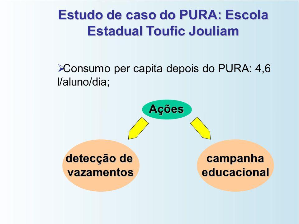 Estudo de caso do PURA: Escola Estadual Toufic Jouliam   Consumo mensal antes do PURA: 1.572 m 3 /mês;   Consumo mensal depois do PURA: 352 m 3 /m
