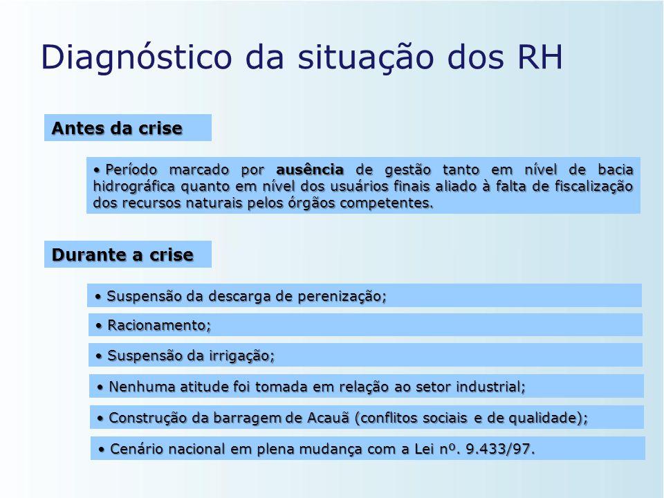 A Grande Crise (1997-2000) • Crescente demanda; • Ocorrência de anos de baixíssima pluviosidade; • Ausência de gestão; • Irrigação descontrolada (elev