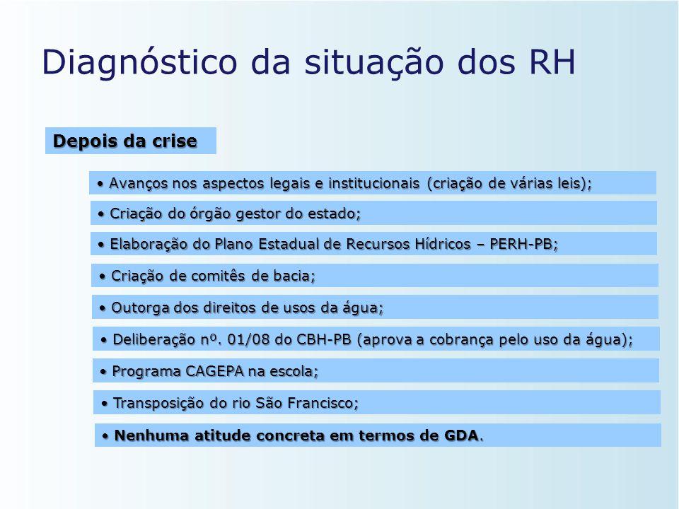 Diagnóstico da situação dos RH • Período marcado por ausência de gestão tanto em nível de bacia hidrográfica quanto em nível dos usuários finais aliad