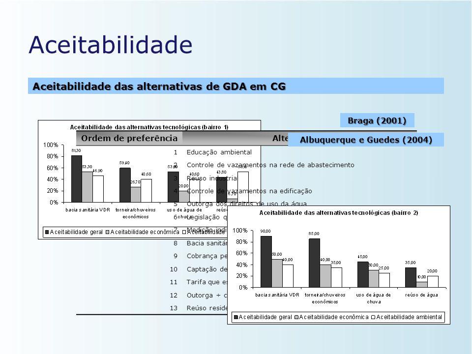 Avaliação da aceitabilidade das alternativas • Avaliação de alternativas de GDA  2 bairros de CG; • Bairros com realidades econômica, social e cultur