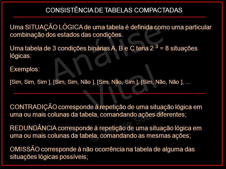 Análise Vital © Horacio Soares Uma SITUAÇÃO LÓGICA de uma tabela é definida como uma particular combinação dos estados das condições. Uma tabela de 3