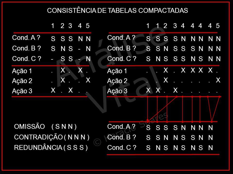 Análise Vital © Horacio Soares Cond. A ? Cond. B ? Cond. C ?..X..X..X..X XX.XX...X..X X..X.. X..X.. X..X.. X..X.. Ação 1 Ação 2 Ação 3 SSSSSS SSNSSN S