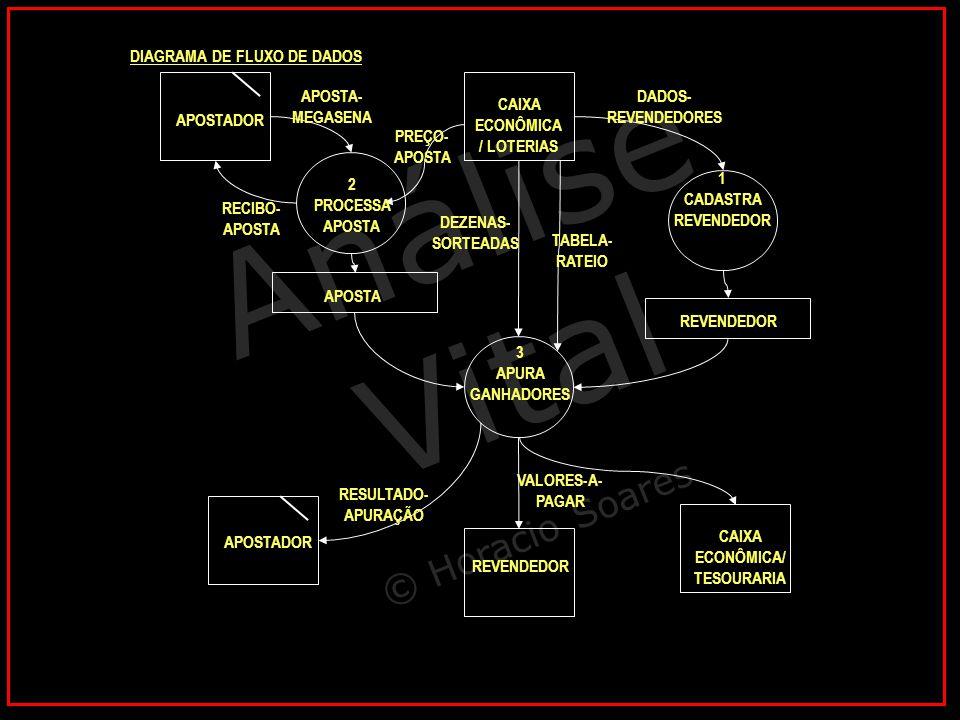 Análise Vital © Horacio Soares 1 CADASTRA REVENDEDOR CAIXA ECONÔMICA / LOTERIAS REVENDEDOR DADOS- REVENDEDORES DIAGRAMA DE FLUXO DE DADOS 3 APURA GANH