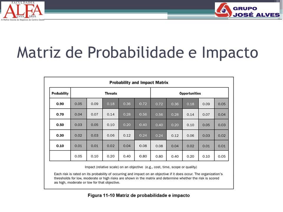 Matriz de Probabilidade e Impacto