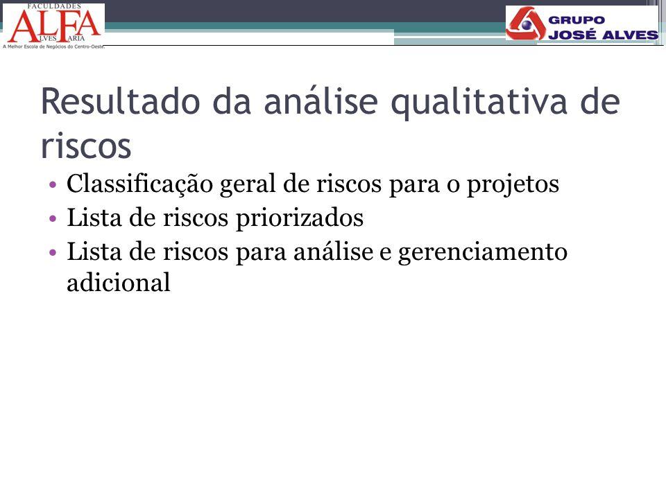 Resultado da análise qualitativa de riscos •Classificação geral de riscos para o projetos •Lista de riscos priorizados •Lista de riscos para análise e