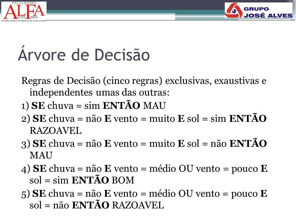 Árvore de Decisão Regras de Decisão (cinco regras) exclusivas, exaustivas e independentes umas das outras: 1) SE chuva = sim ENTÃO MAU 2) SE chuva = n