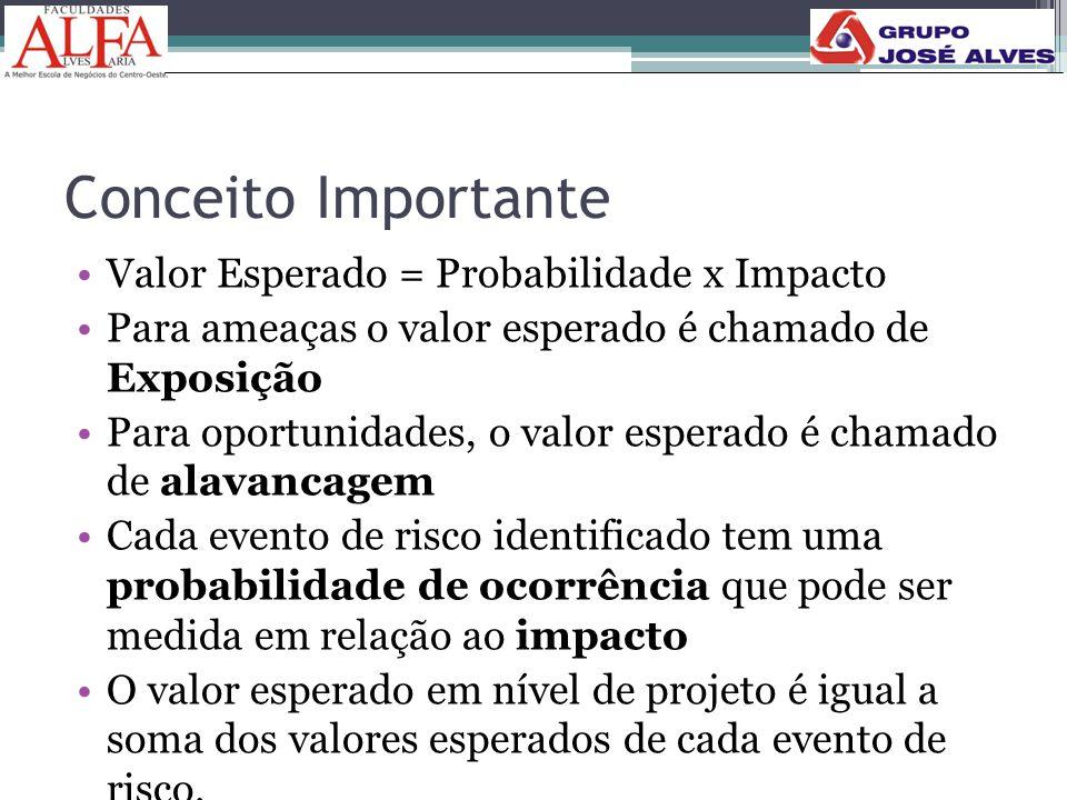 Conceito Importante •Valor Esperado = Probabilidade x Impacto •Para ameaças o valor esperado é chamado de Exposição •Para oportunidades, o valor esper