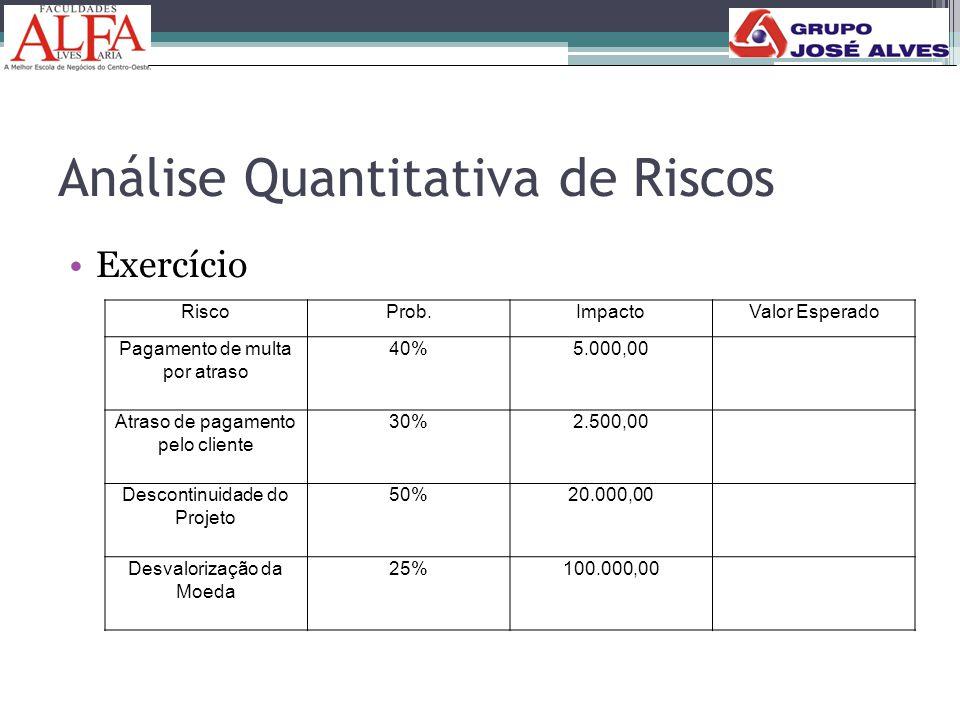 Análise Quantitativa de Riscos •Exercício RiscoProb.ImpactoValor Esperado Pagamento de multa por atraso 40%5.000,00 Atraso de pagamento pelo cliente 3
