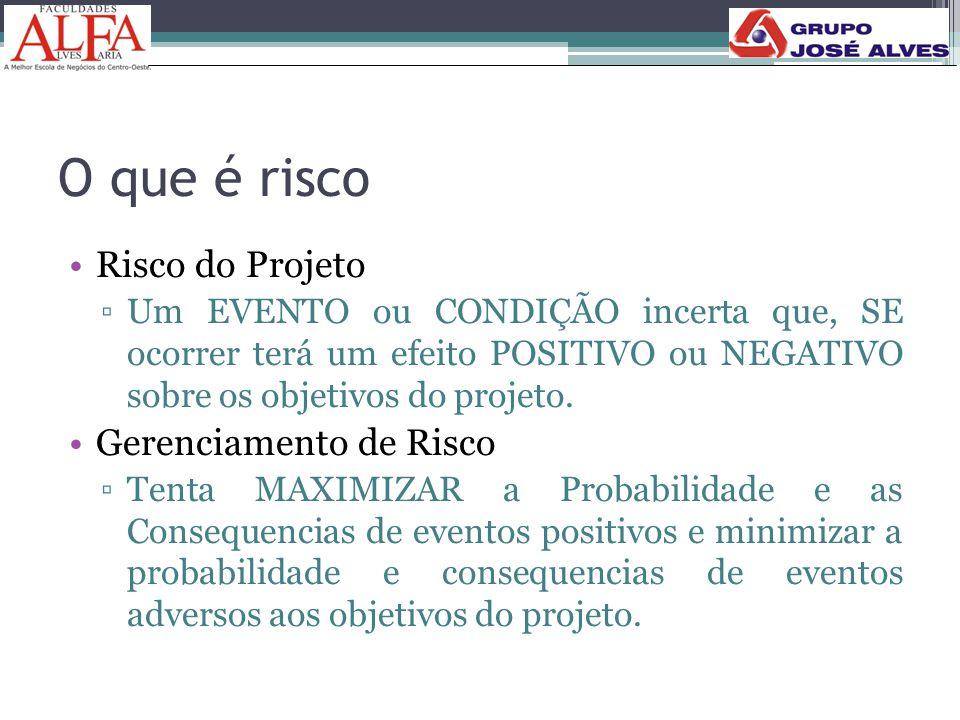 O que é risco •Risco do Projeto ▫Um EVENTO ou CONDIÇÃO incerta que, SE ocorrer terá um efeito POSITIVO ou NEGATIVO sobre os objetivos do projeto. •Ger