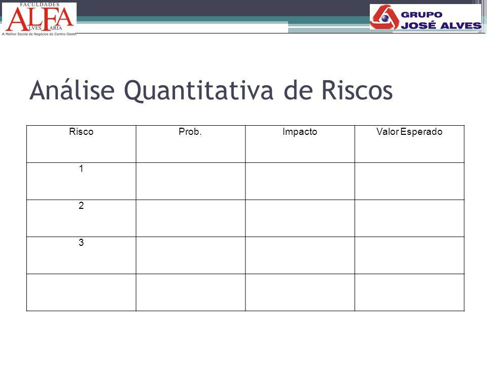 Análise Quantitativa de Riscos RiscoProb.ImpactoValor Esperado 1 2 3