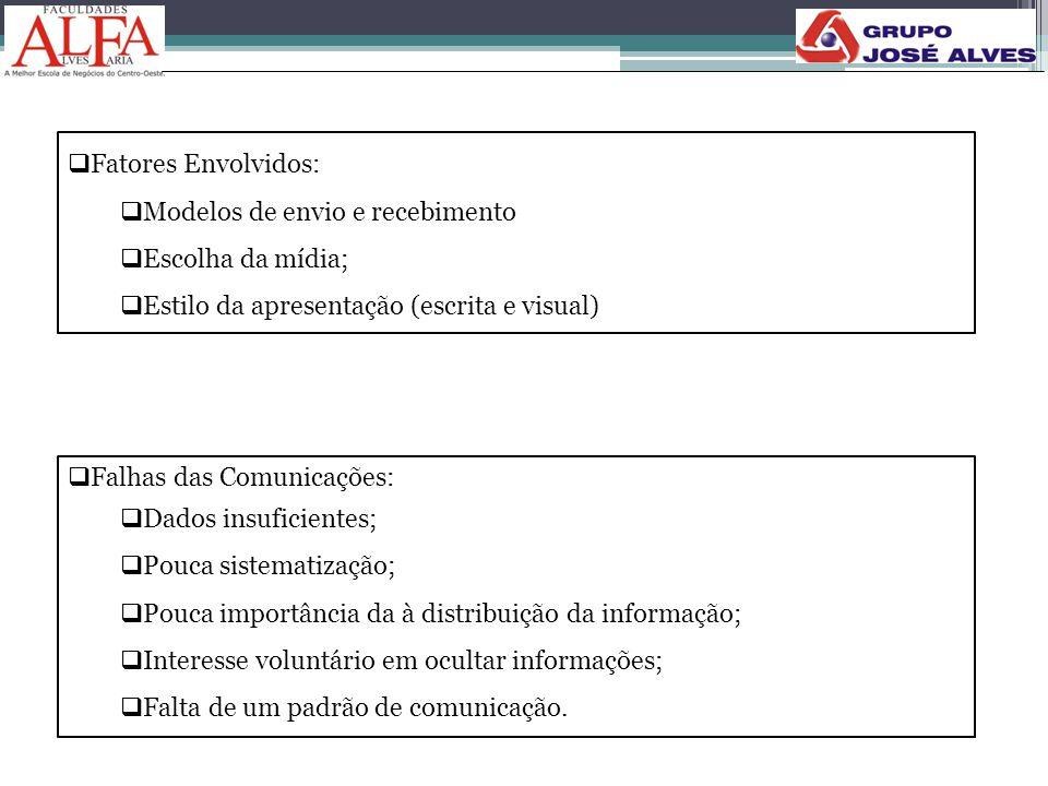  Fatores Envolvidos:  Modelos de envio e recebimento  Escolha da mídia;  Estilo da apresentação (escrita e visual)  Falhas das Comunicações:  Da