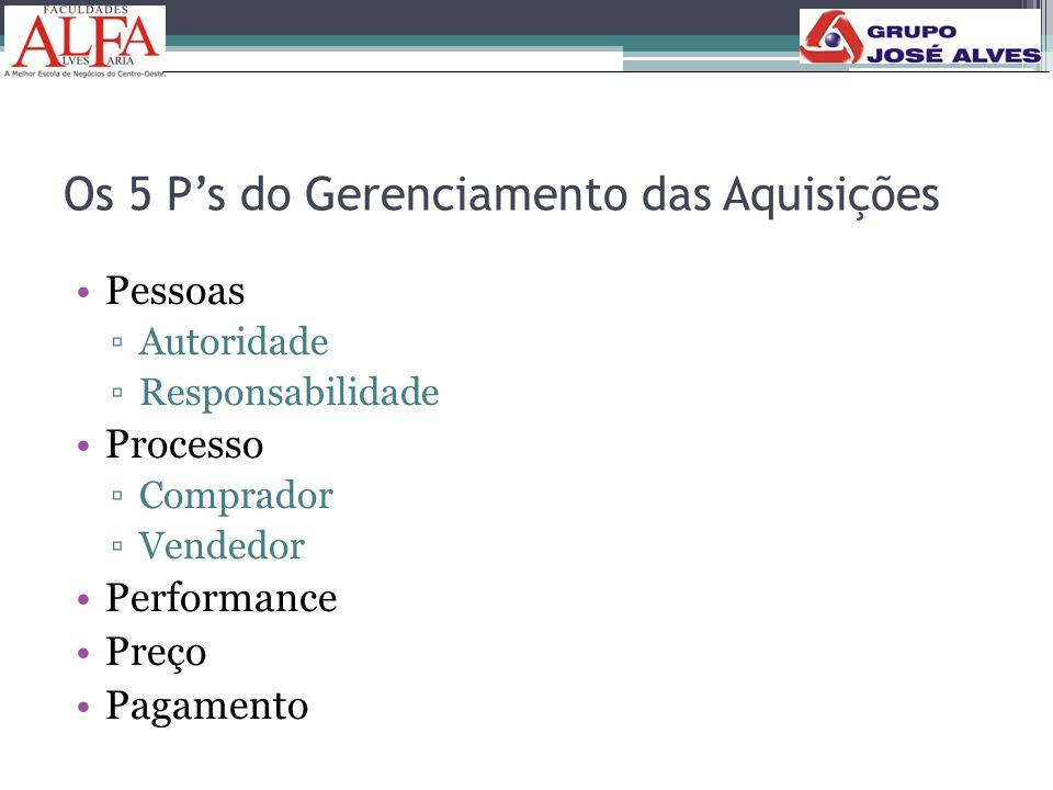 Os 5 P's do Gerenciamento das Aquisições •Pessoas ▫Autoridade ▫Responsabilidade •Processo ▫Comprador ▫Vendedor •Performance •Preço •Pagamento