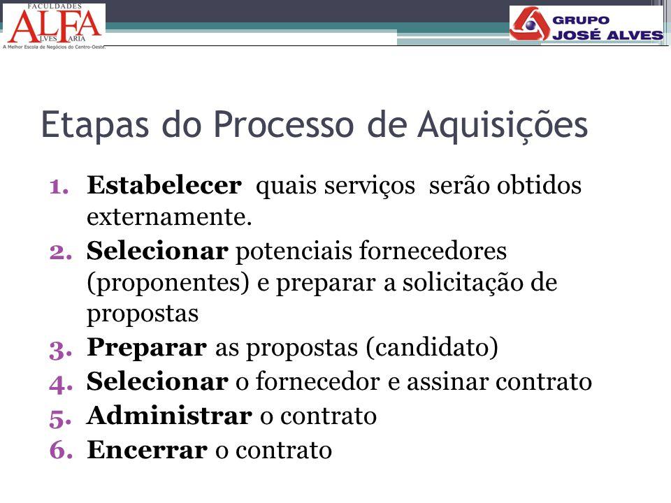 Etapas do Processo de Aquisições 1.Estabelecer quais serviços serão obtidos externamente. 2.Selecionar potenciais fornecedores (proponentes) e prepara