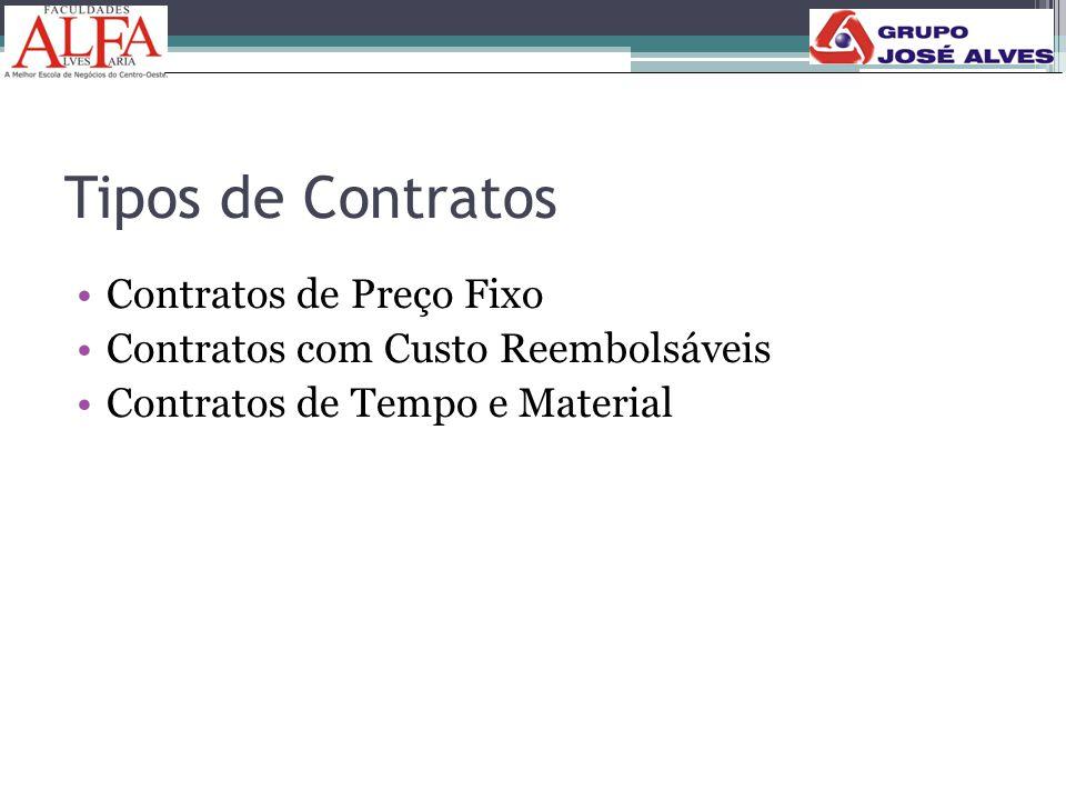Tipos de Contratos •Contratos de Preço Fixo •Contratos com Custo Reembolsáveis •Contratos de Tempo e Material 165