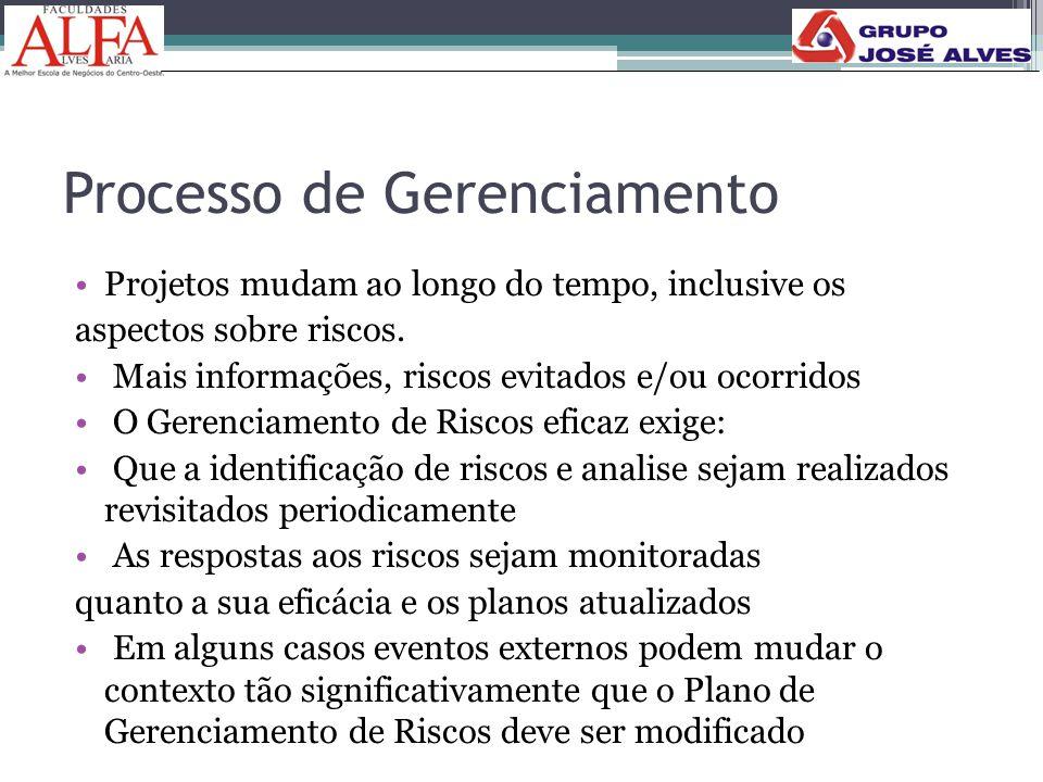 Processo de Gerenciamento •Projetos mudam ao longo do tempo, inclusive os aspectos sobre riscos. • Mais informações, riscos evitados e/ou ocorridos •
