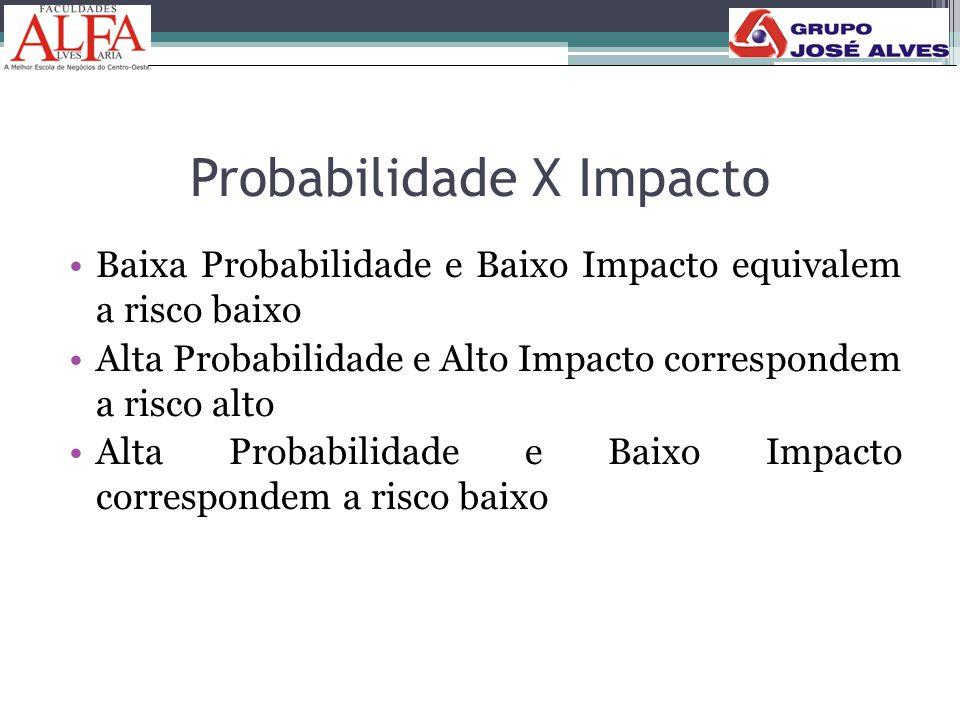 Probabilidade X Impacto •Baixa Probabilidade e Baixo Impacto equivalem a risco baixo •Alta Probabilidade e Alto Impacto correspondem a risco alto •Alt