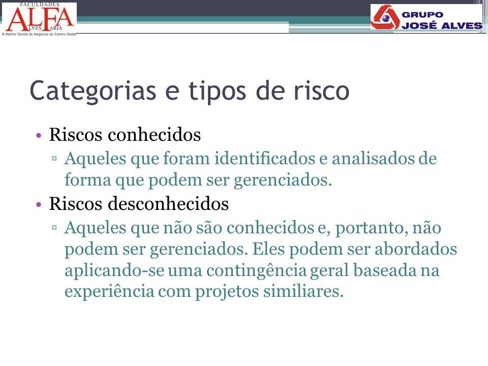 Categorias e tipos de risco •Riscos conhecidos ▫Aqueles que foram identificados e analisados de forma que podem ser gerenciados. •Riscos desconhecidos