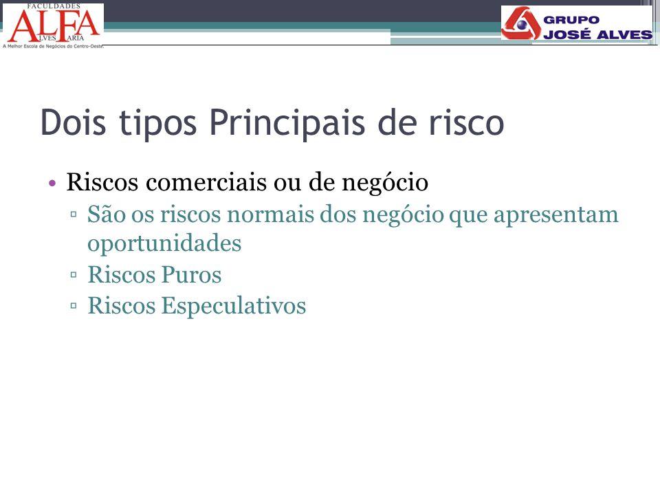 Dois tipos Principais de risco •Riscos comerciais ou de negócio ▫São os riscos normais dos negócio que apresentam oportunidades ▫Riscos Puros ▫Riscos