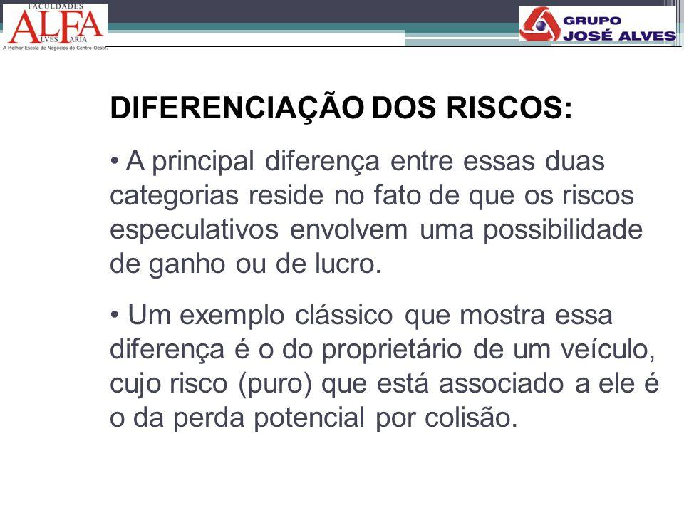 DIFERENCIAÇÃO DOS RISCOS: • A principal diferença entre essas duas categorias reside no fato de que os riscos especulativos envolvem uma possibilidade