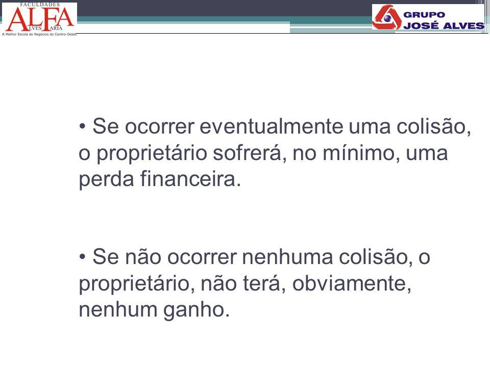 • Se ocorrer eventualmente uma colisão, o proprietário sofrerá, no mínimo, uma perda financeira. • Se não ocorrer nenhuma colisão, o proprietário, não