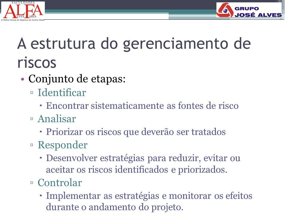 A estrutura do gerenciamento de riscos •Conjunto de etapas: ▫Identificar  Encontrar sistematicamente as fontes de risco ▫Analisar  Priorizar os risc