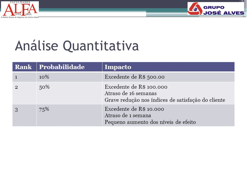 Análise Quantitativa RankProbabilidadeImpacto 110%Excedente de R$ 500.00 250%Excedente de R$ 100.000 Atraso de 16 semanas Grave redução nos índices de