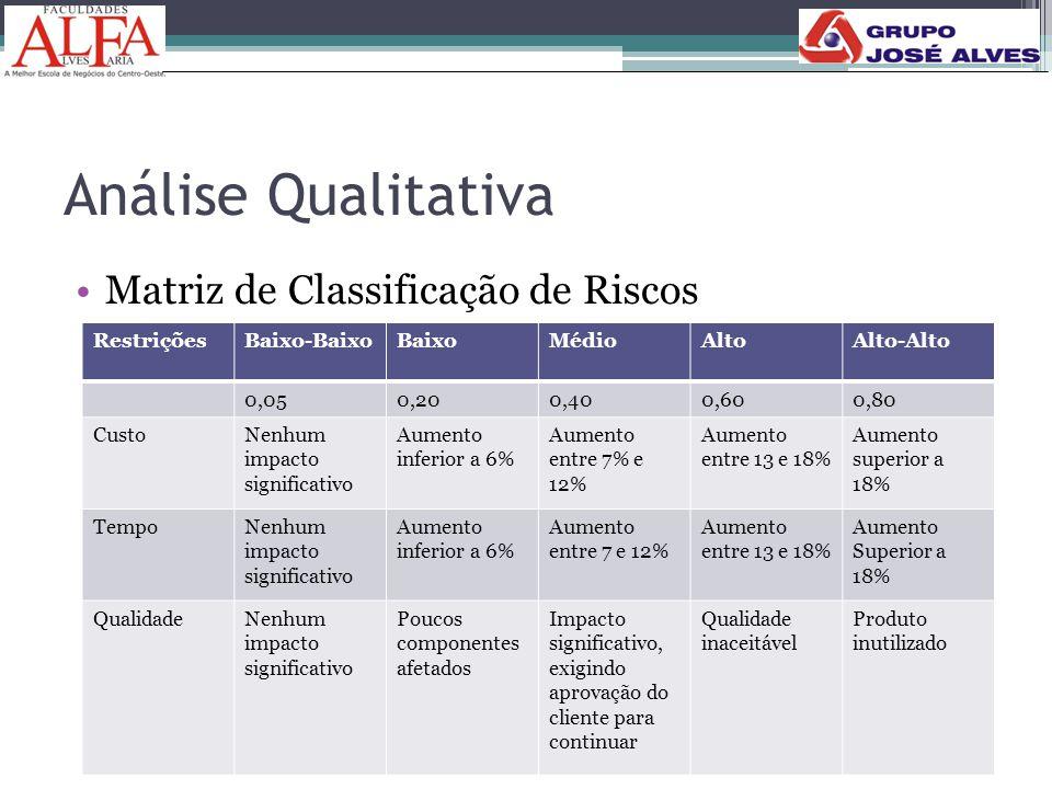 Análise Qualitativa •Matriz de Classificação de Riscos RestriçõesBaixo-BaixoBaixoMédioAltoAlto-Alto 0,050,200,400,600,80 CustoNenhum impacto significa
