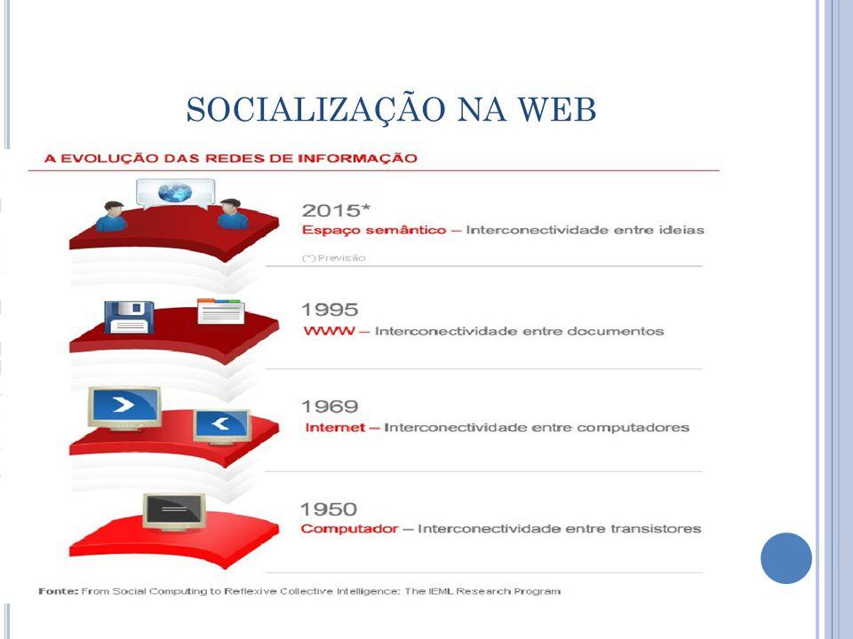 SOCIALIZAÇÃO NA WEB