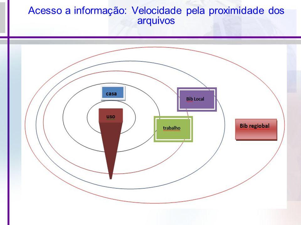 Acesso a informação: Velocidade pela proximidade dos arquivos