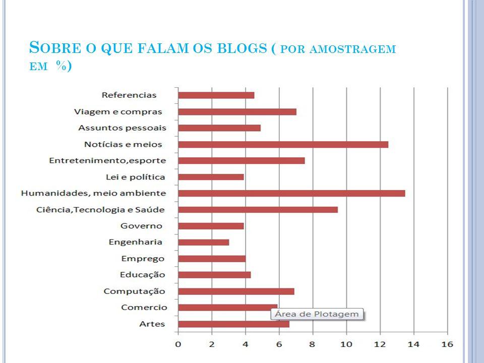 S OBRE O QUE FALAM OS BLOGS ( POR AMOSTRAGEM EM %)