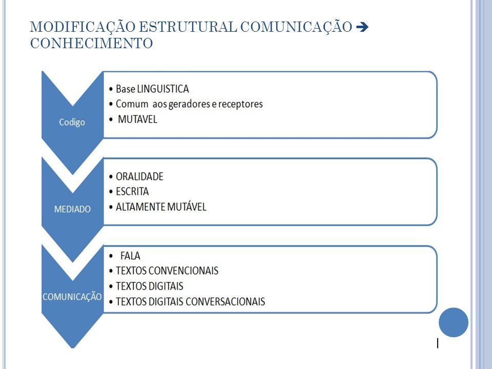 MODIFICAÇÃO ESTRUTURAL COMUNICAÇÃO  CONHECIMENTO