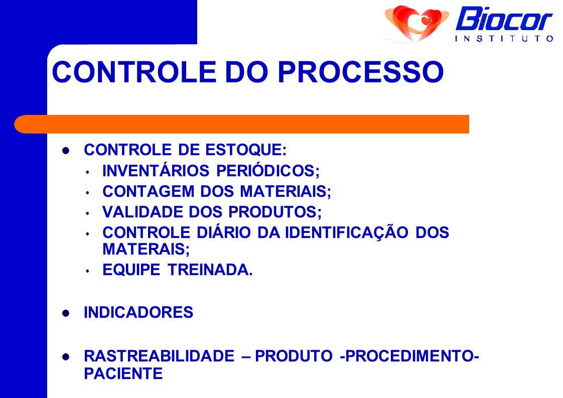 CONTROLE DO PROCESSO  CONTROLE DE ESTOQUE: • INVENTÁRIOS PERIÓDICOS; • CONTAGEM DOS MATERIAIS; • VALIDADE DOS PRODUTOS; • CONTROLE DIÁRIO DA IDENTIFI