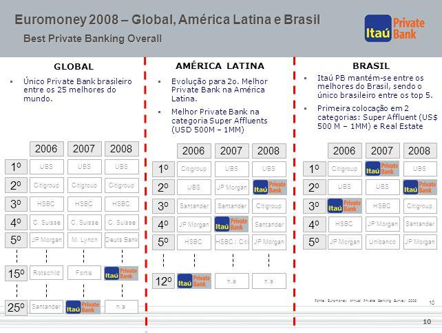 10 20072006 1o1o 2o2o 3o3o 4o4o 5o5o Santander JP Morgan UBS HSBC / Citi Santander UBS HSBC 2008 UBSCitigroup Santander JP Morgan 12 o n.a  Evolução