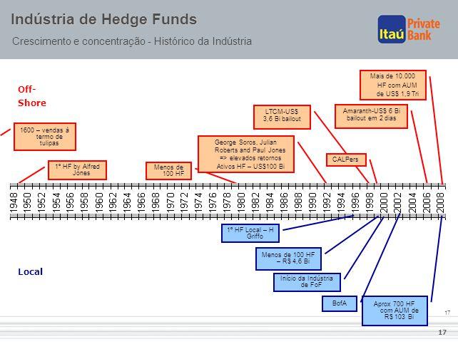 17 Indústria de Hedge Funds Crescimento e concentração - Histórico da Indústria 1º HF by Alfred Jones Menos de 100 HF George Soros, Julian Roberts and