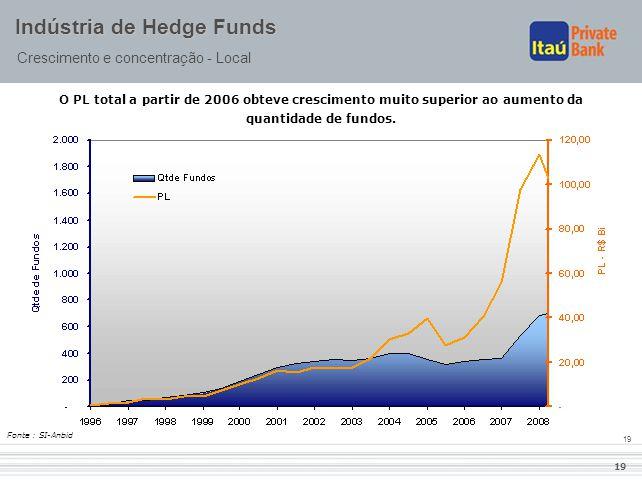 19 Indústria de Hedge Funds Crescimento e concentração - Local O PL total a partir de 2006 obteve crescimento muito superior ao aumento da quantidade