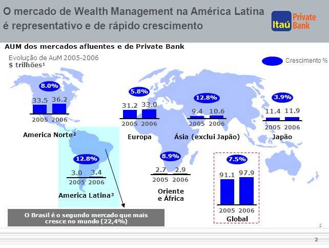 2 2 AUM dos mercados afluentes e de Private Bank 33.5 2005 36.2 2006 8.0% 31.2 2005 33.0 2006 5.8% 9.4 2005 10.6 2006 12.8% 11.4 2005 11.9 2006 3.9% 3