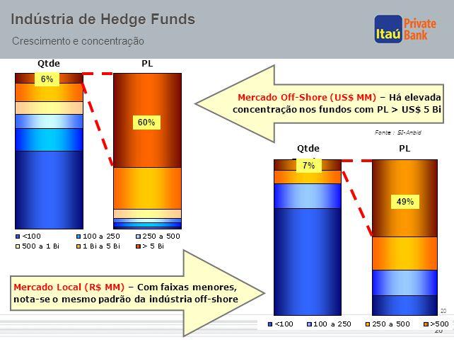 20 Indústria de Hedge Funds Crescimento e concentração – Mercado Local (R$ MM) – Com faixas menores, nota-se o mesmo padrão da indústria off-shore Mer