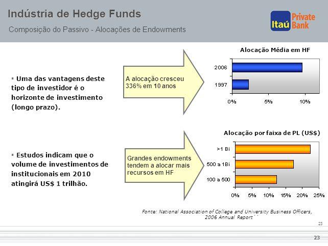 23 Indústria de Hedge Funds Composição do Passivo - Alocações de Endowments Grandes endowments tendem a alocar mais recursos em HF A alocação cresceu