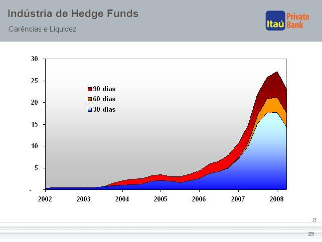 25 Indústria de Hedge Funds Carências e Liquidez